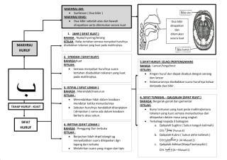 makhraj huruf dan sifat huruf .pdf