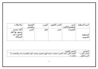 أكلات شعبية سعودية ومعانيها في القواميس العربية.doc